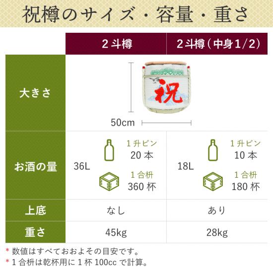 松竹梅 祝樽2斗(上底・中身1/2)【画像2】