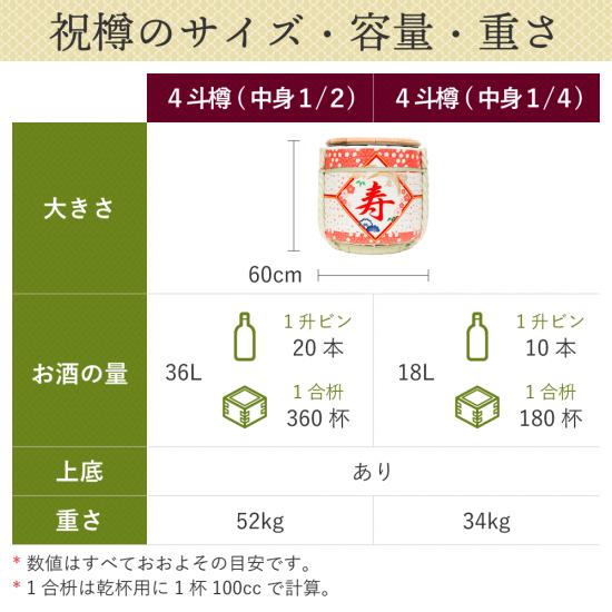 松竹梅 祝樽4斗(上底・中身1/2)【画像2】