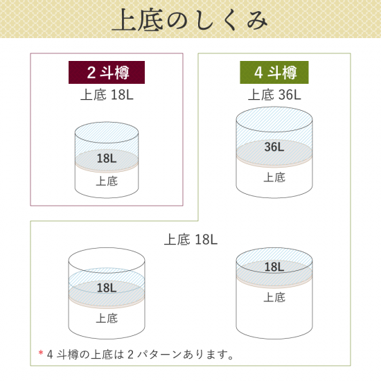 越後鶴亀 祝樽4斗(上底・中身1/4)【画像5】