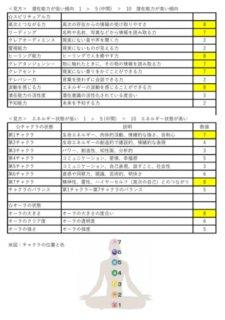 スピリチュアル能力診断【数値のみ】