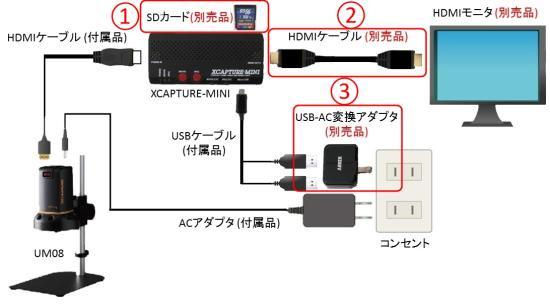 顕微鏡屋セレクト UM08の画像すぐ記録できますセット HM-RESD1-4PS【画像8】