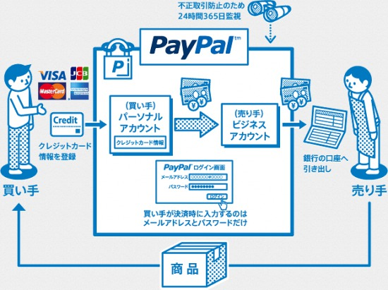 PayPal決済説明