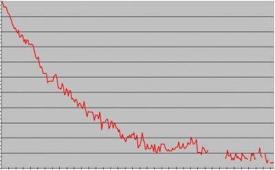 活動・作業日記 下がるグラフに上がる悲鳴!新しいアップデートに注意